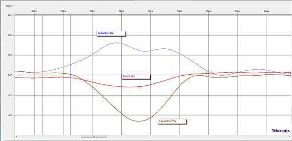 "The via discontinuity ""speed bump"" (figure courtesy of Tektronix)"
