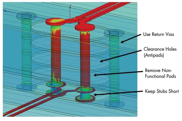 Optimizing via structure parameters