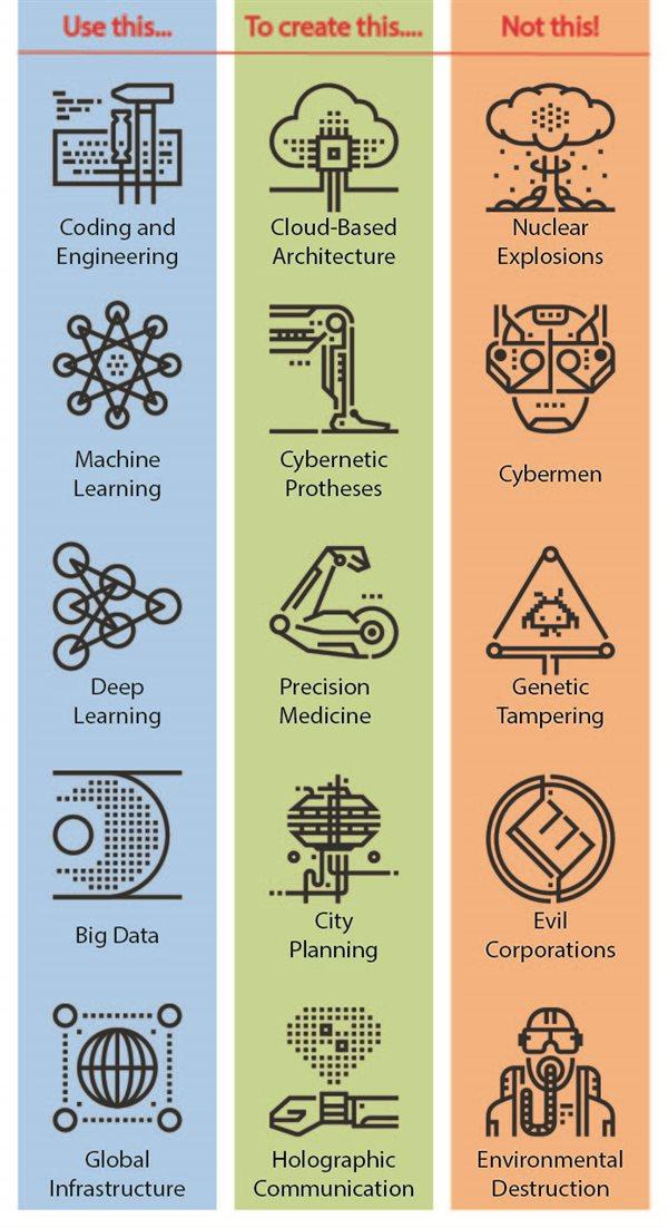 Using technology for good vs. evil: Table