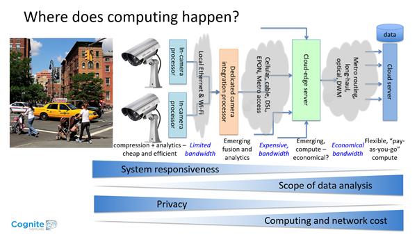 Where Does Computing Happen - slide