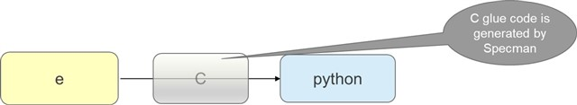 Specman: Python Is here! - Functional Verification - Cadence