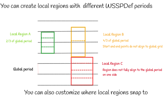 WSP_Local_Region