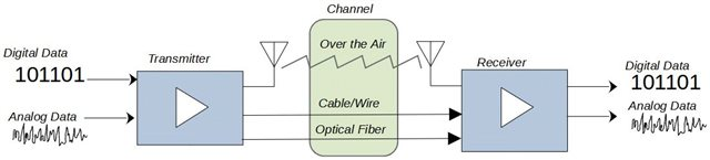 RF Communications System