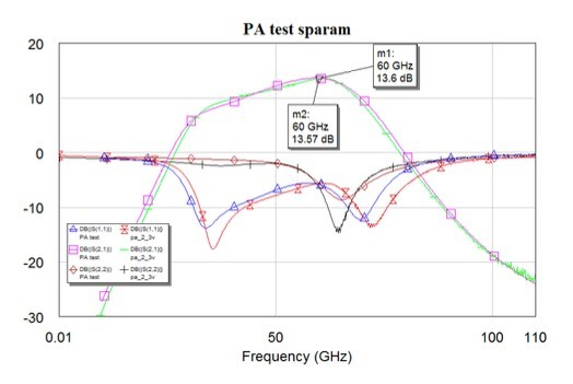 PA simulation and measurement results for gain and return loss