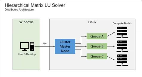 Hierarchical Matrix LU Solver