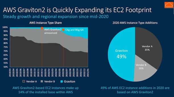 graphs showing aws graviton2 expanding in ec2