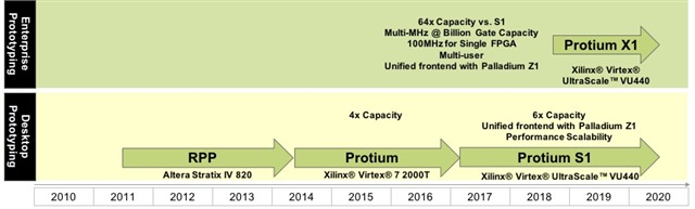 Protium X1: FPGA Prototyping for the Enterprise - Breakfast Bytes