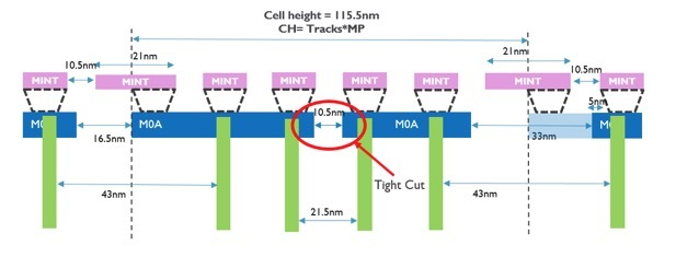5.5 track standard cell cross section