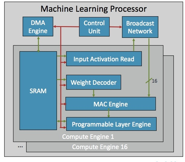 HOT CHIPS: Some HOT Deep Learning Processors - Breakfast Bytes