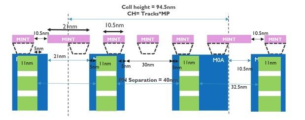 gaa standard cell cross section