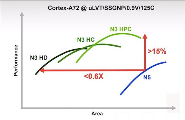 N3 densities
