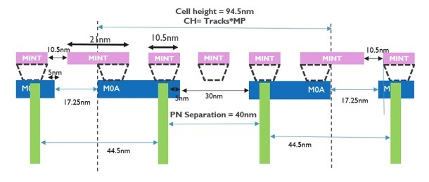 4.5 track standard cell cross section