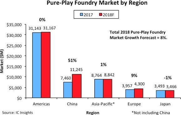 foundry market