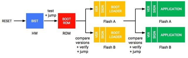 titan verified boot