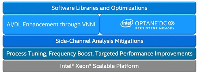 Intel's Cascade Lake: Deep Learning, Spectre/Meltdown, Storage Class