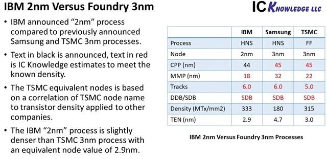 ibm 2nm comparison to foundries