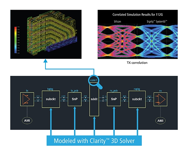 Accurate 3D simulation tools with adequate capacity can produce models that are considerably better matched with experimental data of PCIe channel characteristics than approximations and reductive models.