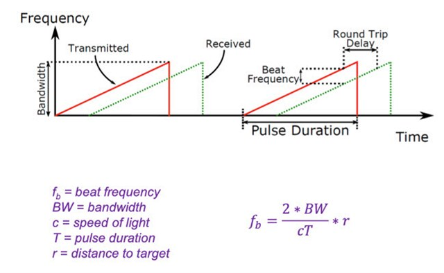 Sawtooth waveforms used in FMCW radar systems