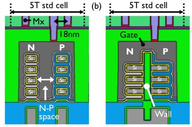 forksheet transistor from imec