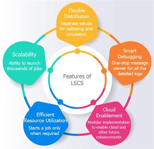LSCS features, analog ic simulation