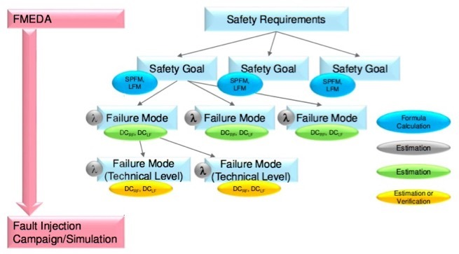 failure mode analysis