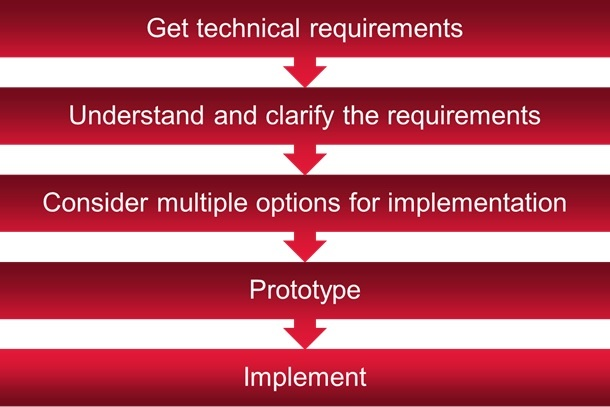 Understanding hardware design requirements