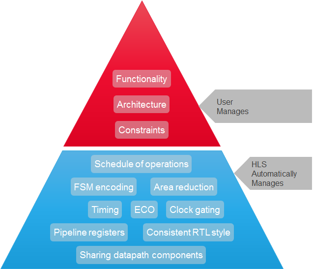 Functionality and High-Level Design Architecture