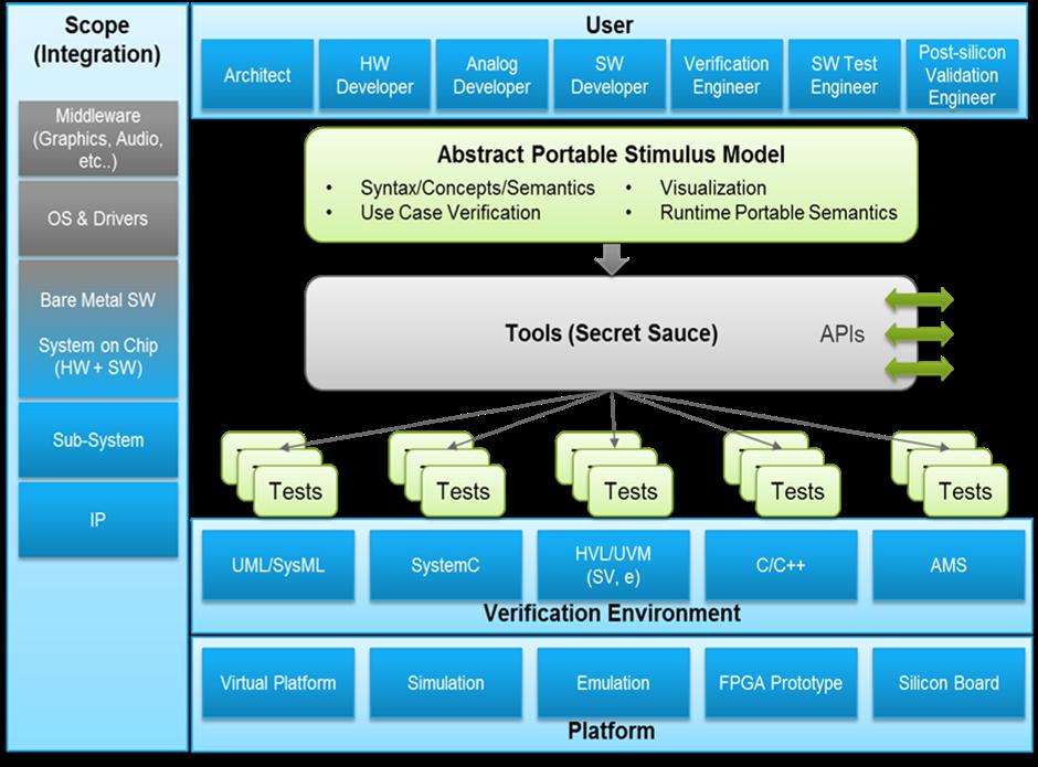 Accellera Portable Stimulus