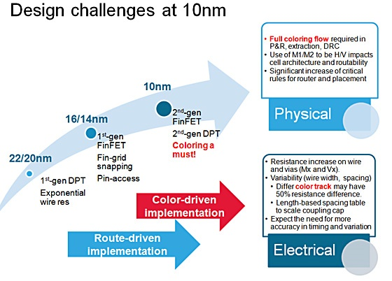 overview of design challenges from 22nm to 10nm