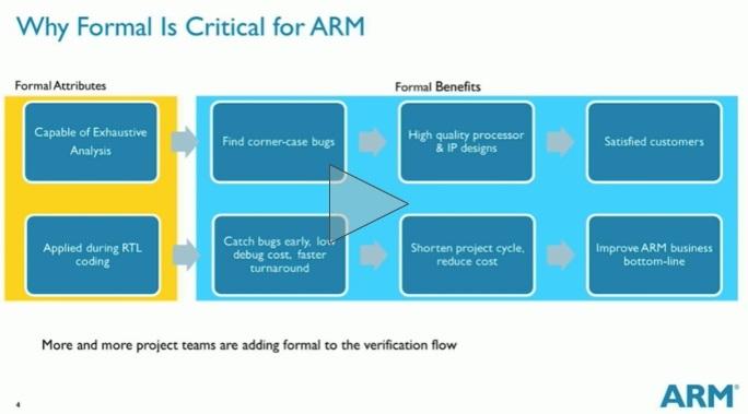 ARM Austin formal verification presentation