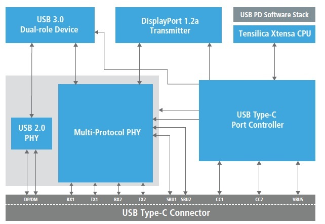 USB Type-C block diagram