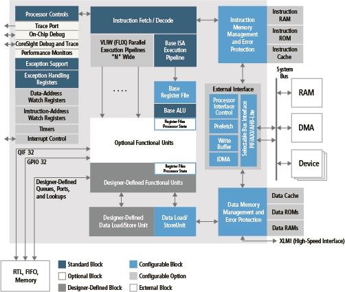 Xtensa LX7 processor architecture