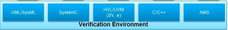 pss verification environments