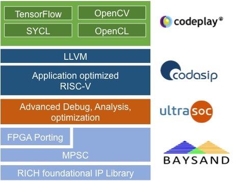 codasip consortium
