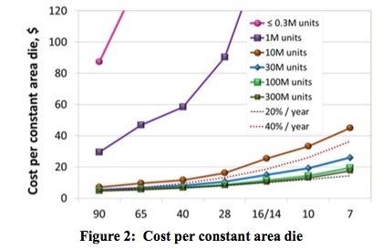 Cost per constant area die