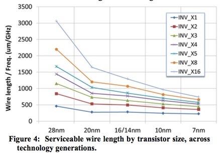 Serviceable wire length by transistor size
