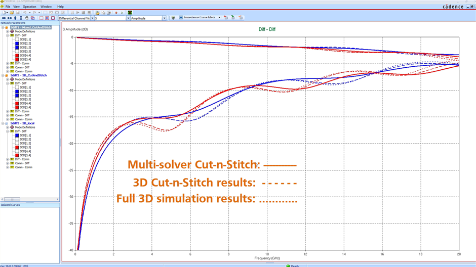 compare simulation result with different solvers, all 3D, cut and stitch, hybrid solver