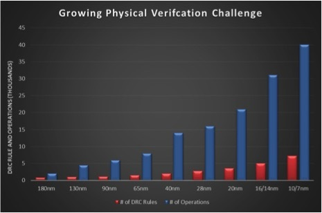 Growing Physical Verification Challenge