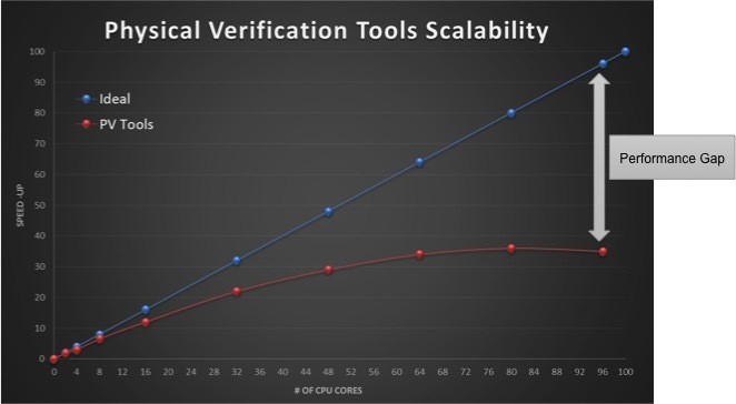 Physical Verification Tools Scalability