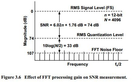 Actual SNR value from FFT on transient analysis data