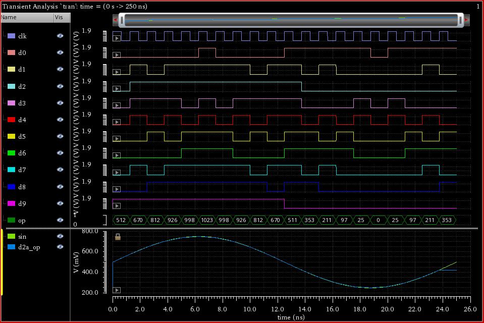 Verilog A ADC design - Mixed-Signal Design - Cadence